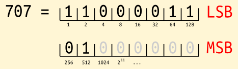 binary representation of 707